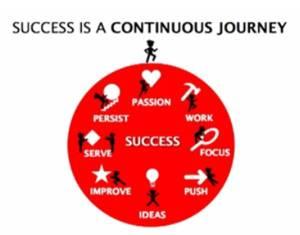 El éxito es un proceso continuo