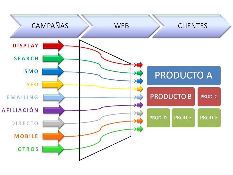 Podemos seguir a cada cliente desde los clics de prospección hasta la contratación