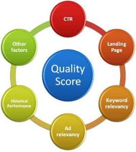 Factores que componen en Quality Score