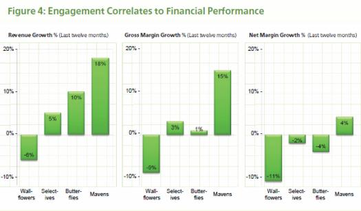 Correlación entre el engagement y los ingresos