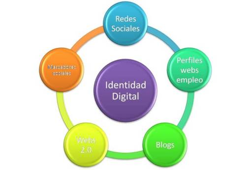 Tu identidad digital se forma con las cosas que dices de ti mismo y las cosas que dicen de ti en la red (reputación online).