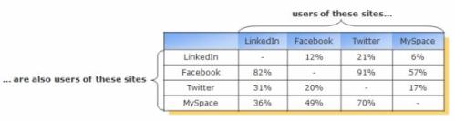 Solapamiento de usuarios en Redes Sociales
