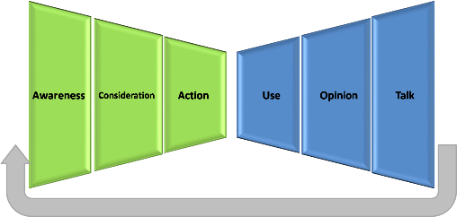 purchase funnel completo 2_2