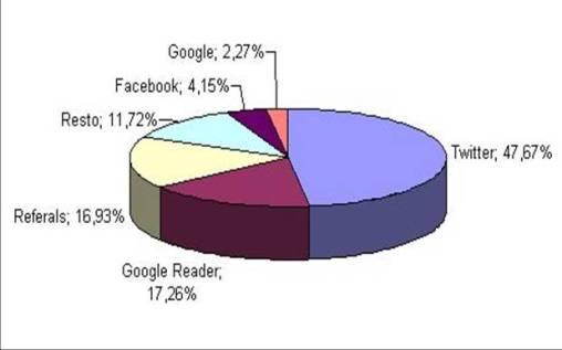 ¿De dónde llega el tráfico a tu blog?