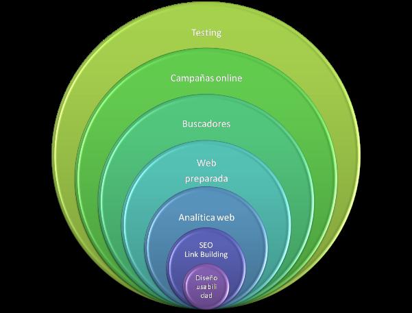 Cómo planificar tu estrategia online – ciclos de marketing online