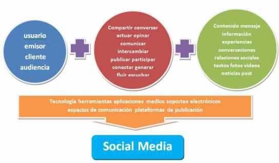 Social Media: ¿qué son y cuál es su origen?