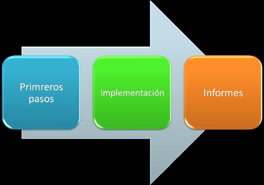 Fases para lanzar una campaña en analítica web